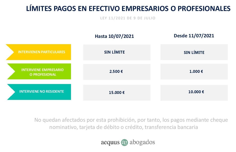NUEVOS LÍMITES PAGOS EN EFECTIVO Y RECARGOS EXTEMPORÁNEOS LEY 11/2021 DE 9 DE JULIO